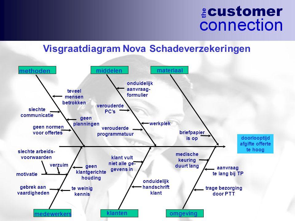 Visgraatdiagram Nova Schadeverzekeringen doorlooptijd afgifte offerte te hoog methoden middelen medewerkers klanten omgeving aanvraag te lang bij TP o