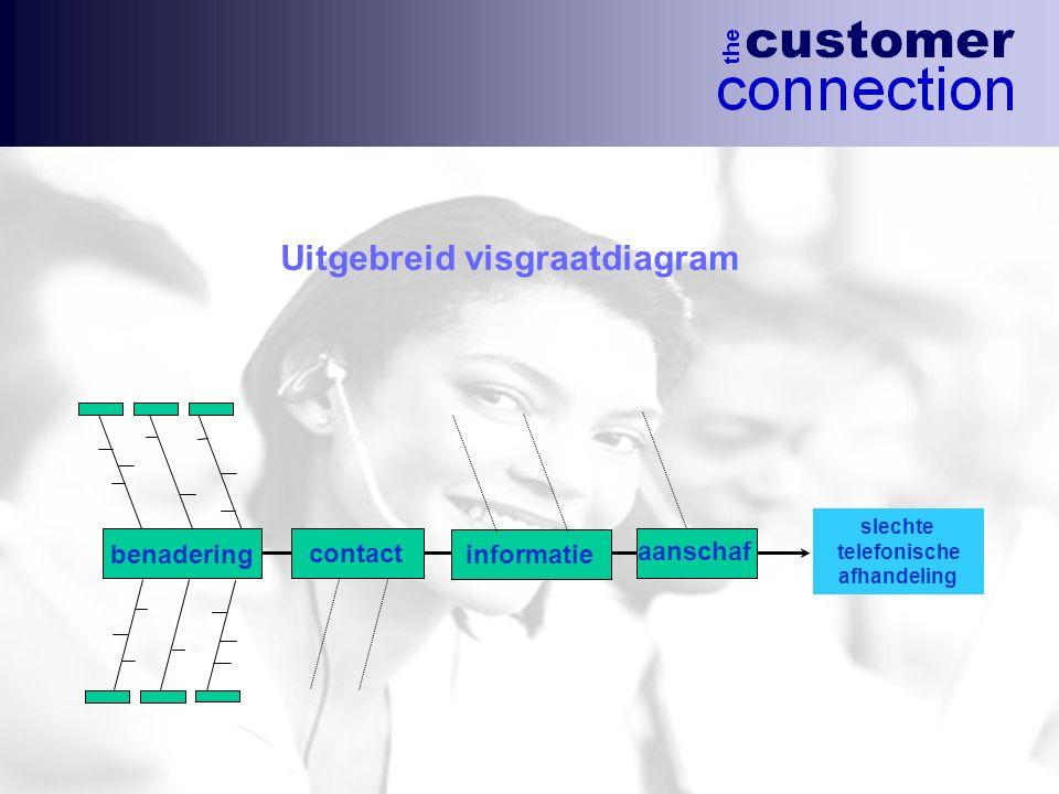 Uitgebreid visgraatdiagram slechte telefonische afhandeling benadering contact informatie aanschaf