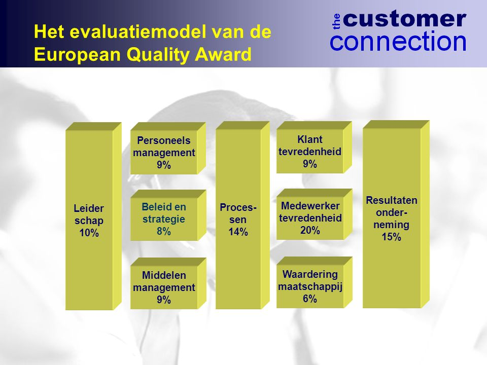 Leider schap 10% Middelen management 9% Het evaluatiemodel van de European Quality Award Beleid en strategie 8% Personeels management 9% Proces- sen 1