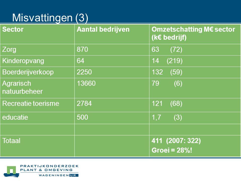 Misvattingen (4) 'MFL resulteert in het beëindigen van de agrarische productie' Alle strategieën komen voor Soms wel overgang naar meer extensieve vormen van agrarische productie Succesvolle MFL bedrijven investeren vaak in de landbouwtak