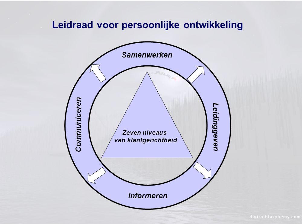 Zeven niveaus van klantgerichtheid Leidinggeven Communiceren Samenwerken Informeren Leidraad voor persoonlijke ontwikkeling
