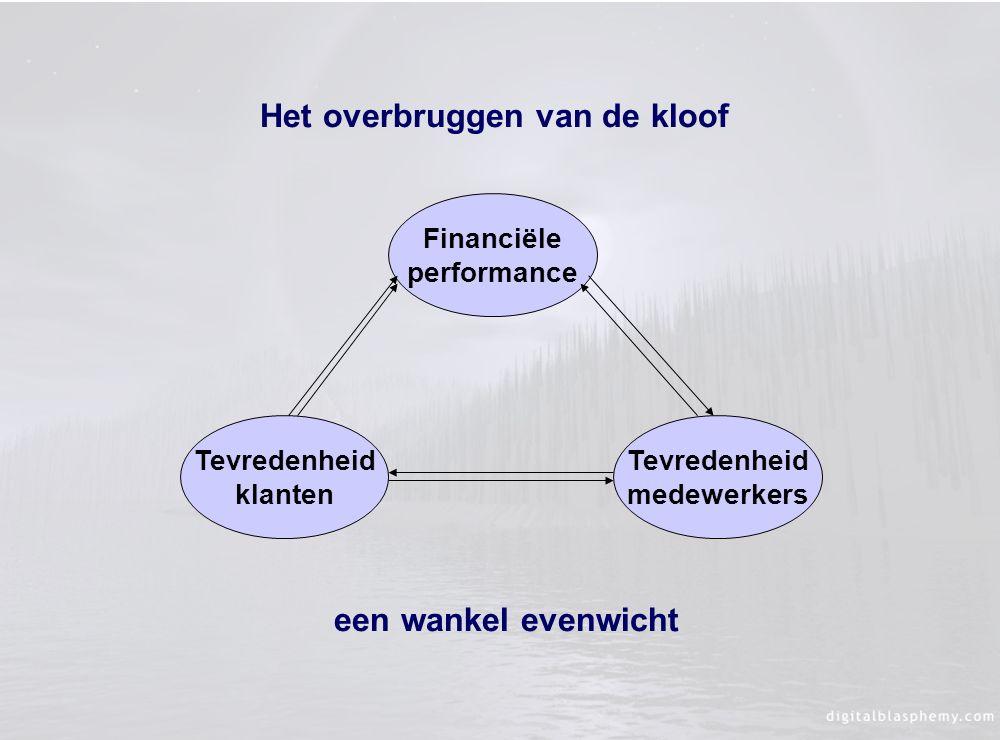Tevredenheid klanten Tevredenheid medewerkers Financiële performance een wankel evenwicht Het overbruggen van de kloof
