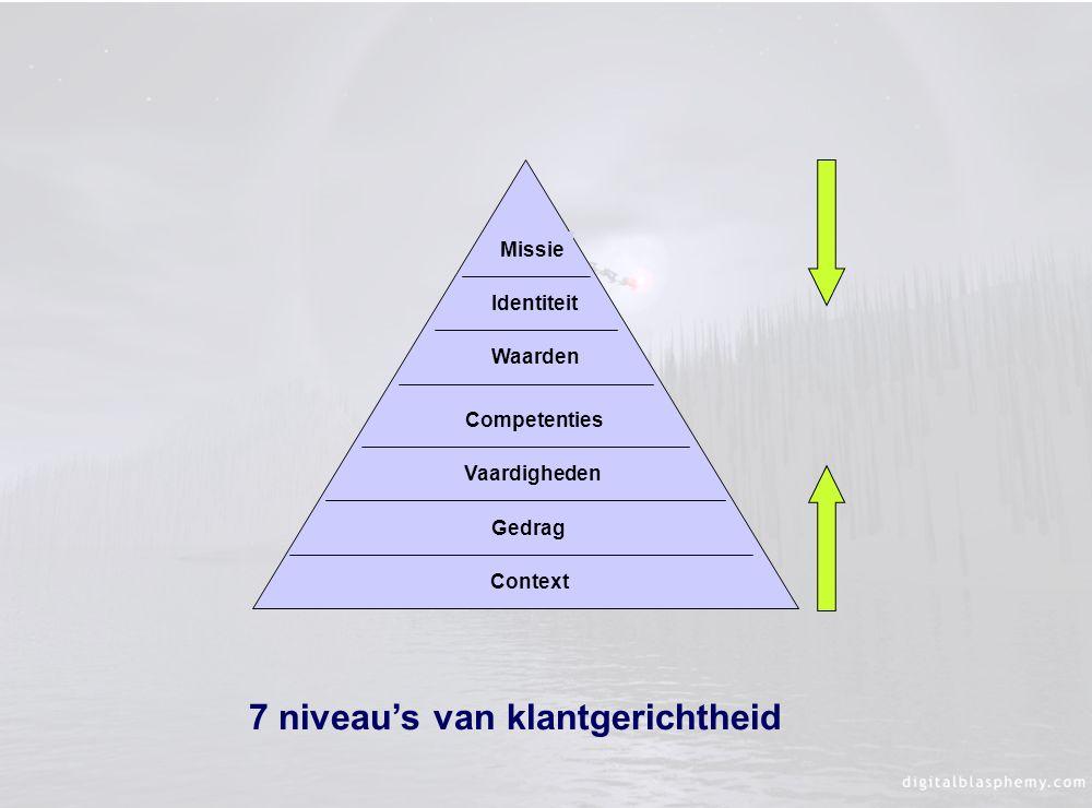 Context Gedrag Vaardigheden Waarden Competenties Context Gedrag Vaardigheden Waarden Identiteit Missie 7 niveau's van klantgerichtheid Competenties