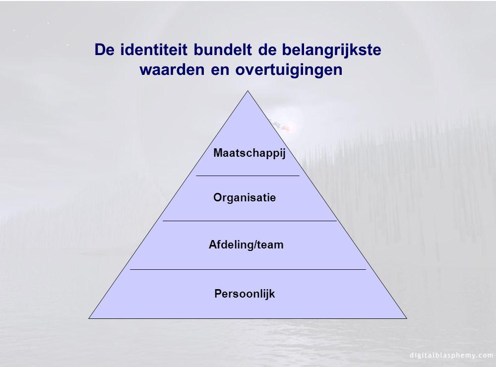 Maatschappij Organisatie Afdeling/team Persoonlijk De identiteit bundelt de belangrijkste waarden en overtuigingen