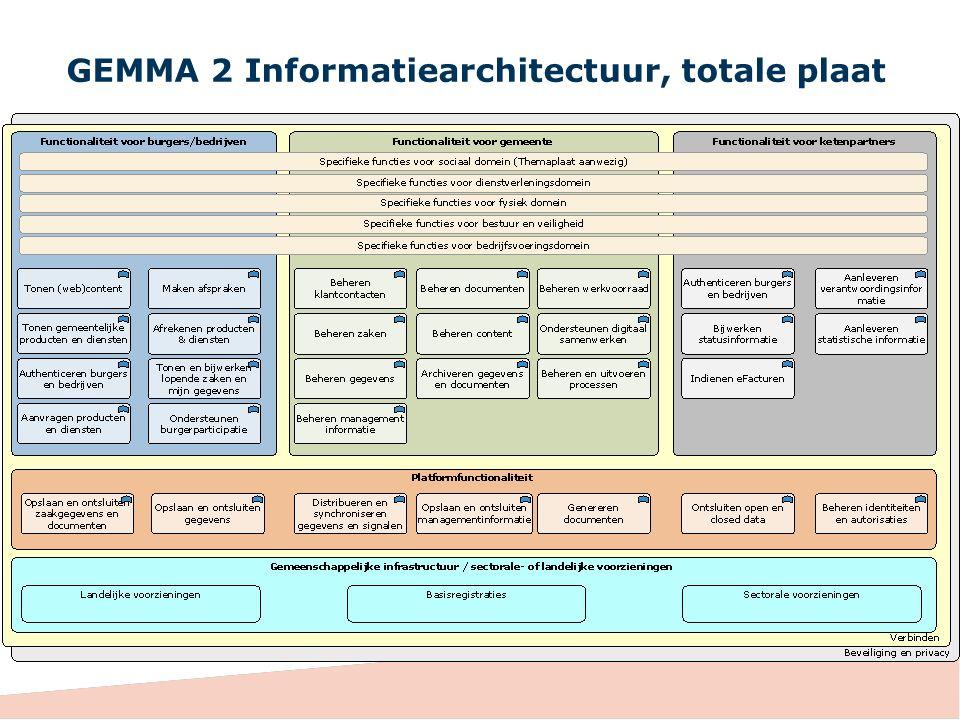 GEMMA 2 Informatiearchitectuur, totale plaat