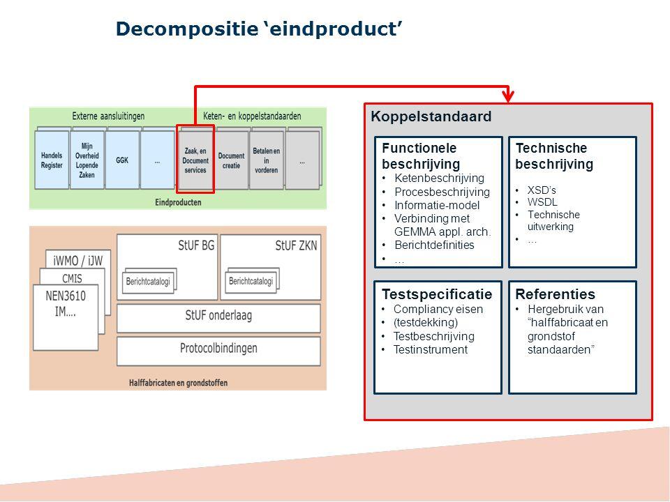 Koppelstandaard Functionele beschrijving Ketenbeschrijving Procesbeschrijving Informatie-model Verbinding met GEMMA appl. arch. Berichtdefinities … Te