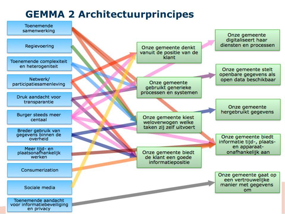 GEMMA 2 Bedrijfsfuncties en -objecten Bedrijfsfunctiemodel miste nog in GEMMA Beschrijft wat de organisatie doet , onafhankelijk van hoe het wordt uitgevoerd Is complementair aan de GEMMA procesarchitectuur Is erg handig voor verschillende doeleinden: overzicht, samenwerkingsdiscussies, ankerpunt voor andere modellen,..