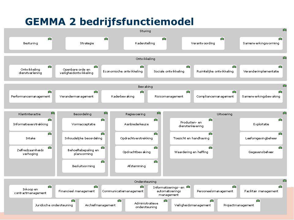 GEMMA 2 Informatiearchitectuur Nieuwe GEMMA informatiearchitectuur Functionele plaat Omvat hele gemeente, niet enkel dienstverlening Sluit aan bij bestaande platen voor sociaal domein Wordt thematisch verder uitgewerkt Focus op generieke functionaliteit