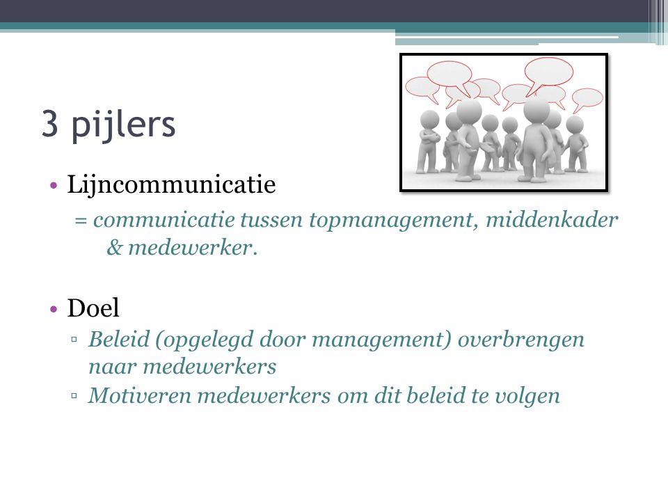 Lijncommunicatie = communicatie tussen topmanagement, middenkader & medewerker. Doel ▫Beleid (opgelegd door management) overbrengen naar medewerkers ▫