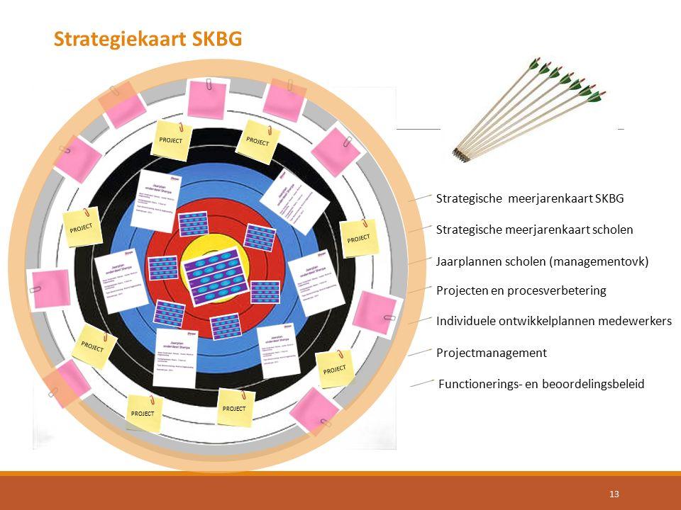 Strategische meerjarenkaart SKBG Strategische meerjarenkaart scholen Jaarplannen scholen (managementovk) Projecten en procesverbetering PROJECT Projectmanagement Individuele ontwikkelplannen medewerkers Functionerings- en beoordelingsbeleid 13 Strategiekaart SKBG