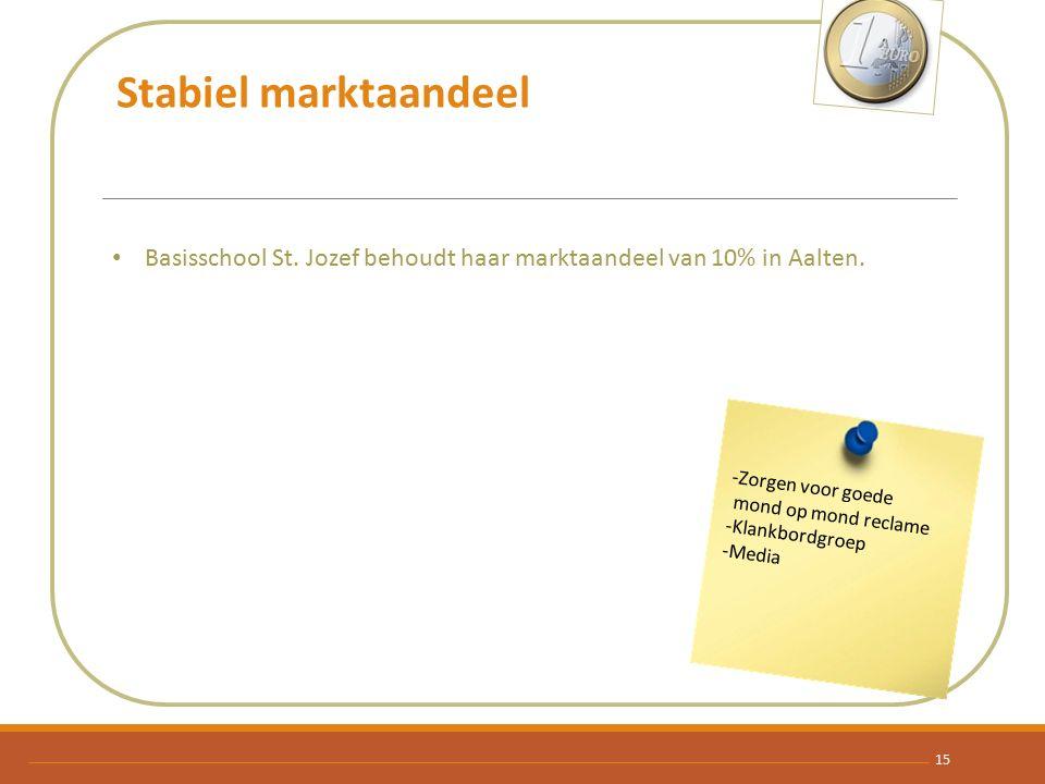 Stabiel marktaandeel Basisschool St. Jozef behoudt haar marktaandeel van 10% in Aalten. -Zorgen voor goede mond op mond reclame -Klankbordgroep -Media