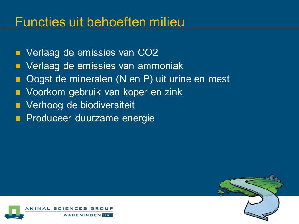 Functies uit behoeften milieu Verlaag de emissies van CO2 Verlaag de emissies van ammoniak Oogst de mineralen (N en P) uit urine en mest Voorkom gebruik van koper en zink Verhoog de biodiversiteit Produceer duurzame energie