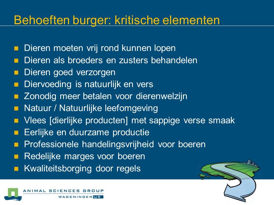 Behoeften burger: kritische elementen Dieren moeten vrij rond kunnen lopen Dieren als broeders en zusters behandelen Dieren goed verzorgen Diervoeding