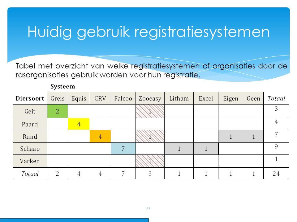 11 Huidig gebruik registratiesystemen Tabel met overzicht van welke registratiesystemen of organisaties door de rasorganisaties gebruik worden voor hun registratie.
