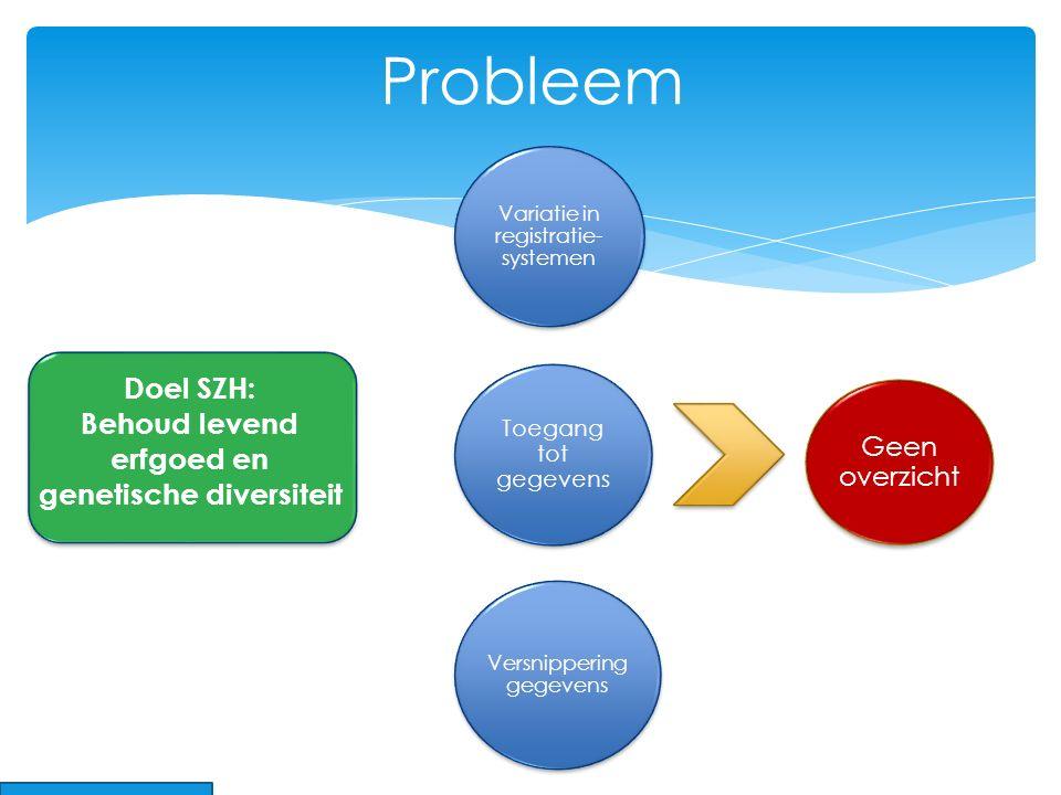 5 Probleem Toegang tot gegevens Versnippering gegevens Variatie in registratie- systemen Geen overzicht Doel SZH: Behoud levend erfgoed en genetische diversiteit