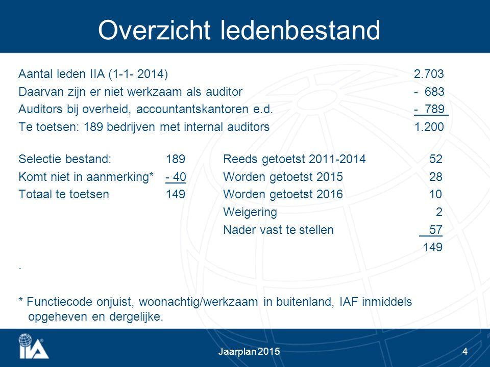 4 Overzicht ledenbestand Aantal leden IIA (1-1- 2014) 2.703 Daarvan zijn er niet werkzaam als auditor - 683 Auditors bij overheid, accountantskantoren