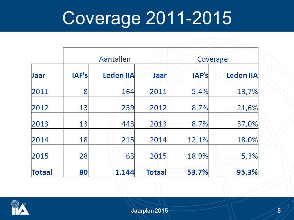 5 Coverage 2011-2015 AantallenCoverage JaarIAF'sLeden IIAJaarIAF'sLeden IIA 2011816420115,4%13,7% 20121325920128.7%21,6% 20131344320138.7%37,0% 201418