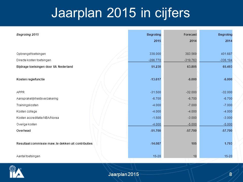 8 Jaarplan 2015 in cijfers Jaarplan 2015 Begroting 2015BegrotingForecastBegroting 20152014 Opbrengst toetsingen338.000383.569401.687 Directe kosten to