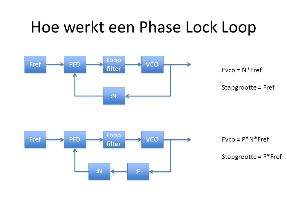 Hoe werkt een Phase Lock Loop VCO :N PFD Loop filter Loop filter Fref Fvco = N*Fref Stapgrootte = Fref VCO :N PFD Loop filter Loop filter Fref :P Fvco = P*N*Fref Stapgrootte = P*Fref