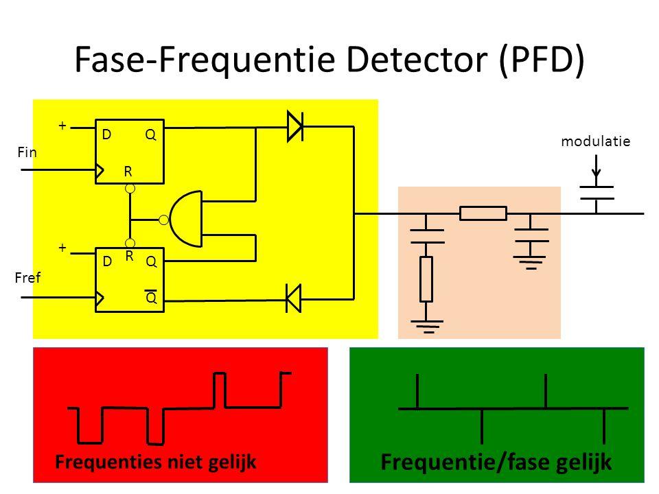 Fase-Frequentie Detector (PFD) + + DQ DQ Q Frequentie/fase gelijk Frequenties niet gelijk modulatie R R Fin Fref