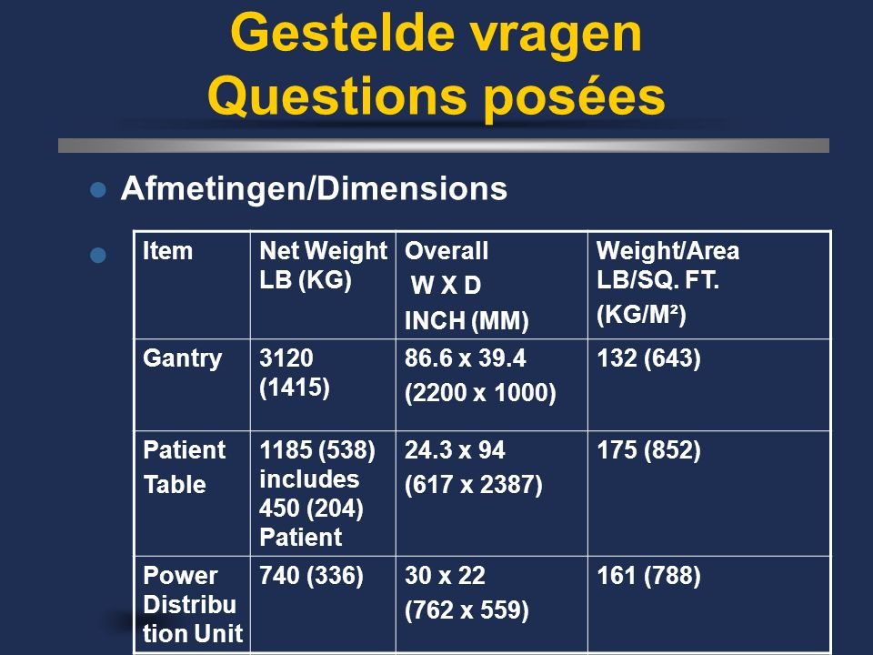 Gestelde vragen Questions posées Afmetingen/Dimensions ItemNet Weight LB (KG) Overall W X D INCH (MM) Weight/Area LB/SQ.
