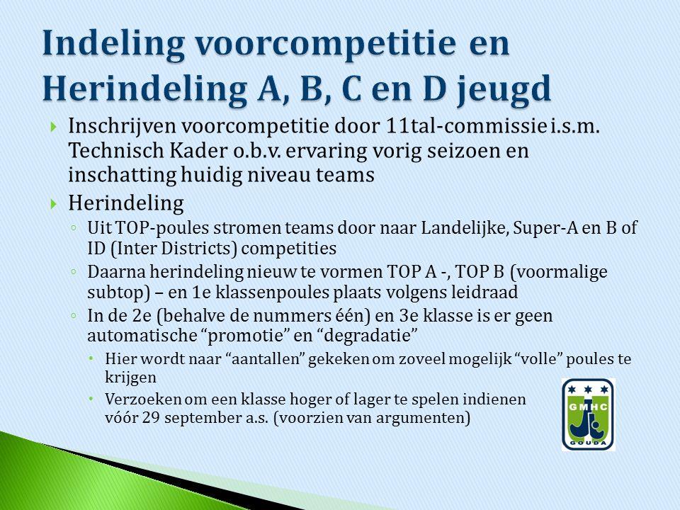  Inschrijven voorcompetitie door 11tal-commissie i.s.m. Technisch Kader o.b.v. ervaring vorig seizoen en inschatting huidig niveau teams  Herindelin