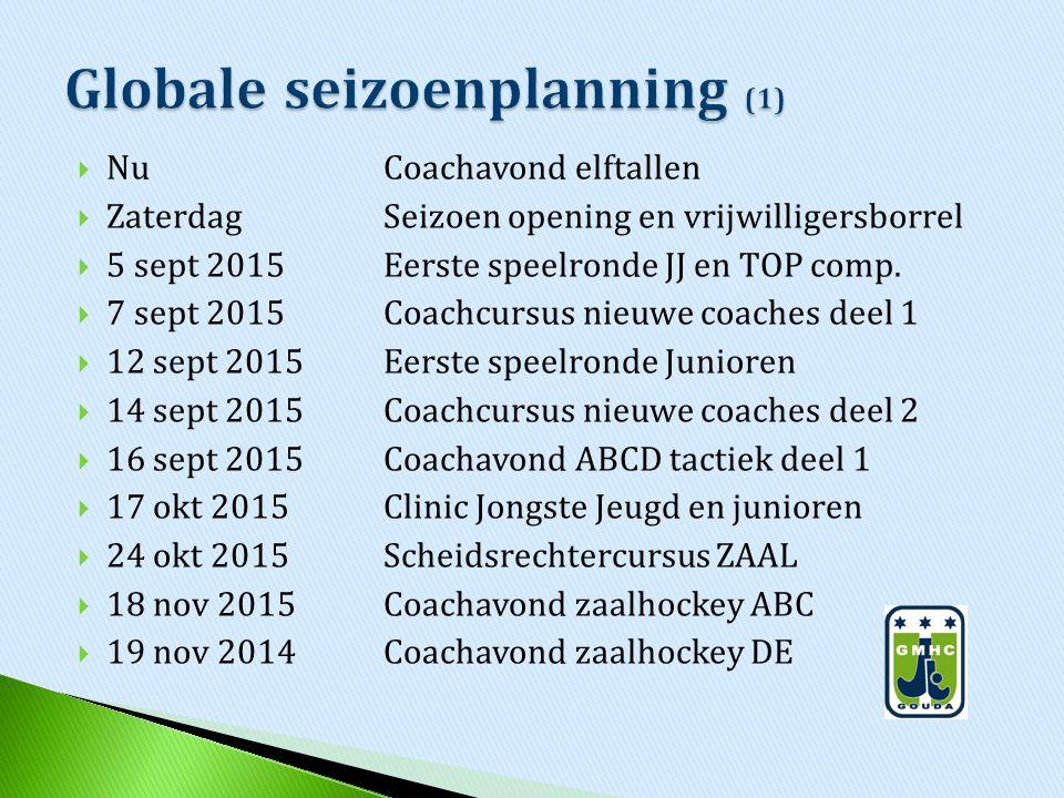 NuCoachavond elftallen  Zaterdag Seizoen opening en vrijwilligersborrel  5 sept 2015Eerste speelronde JJ en TOP comp.