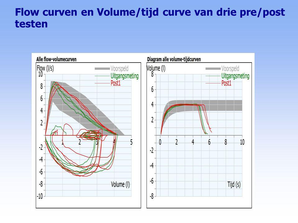 Flow curven en Volume/tijd curve van drie pre/post testen