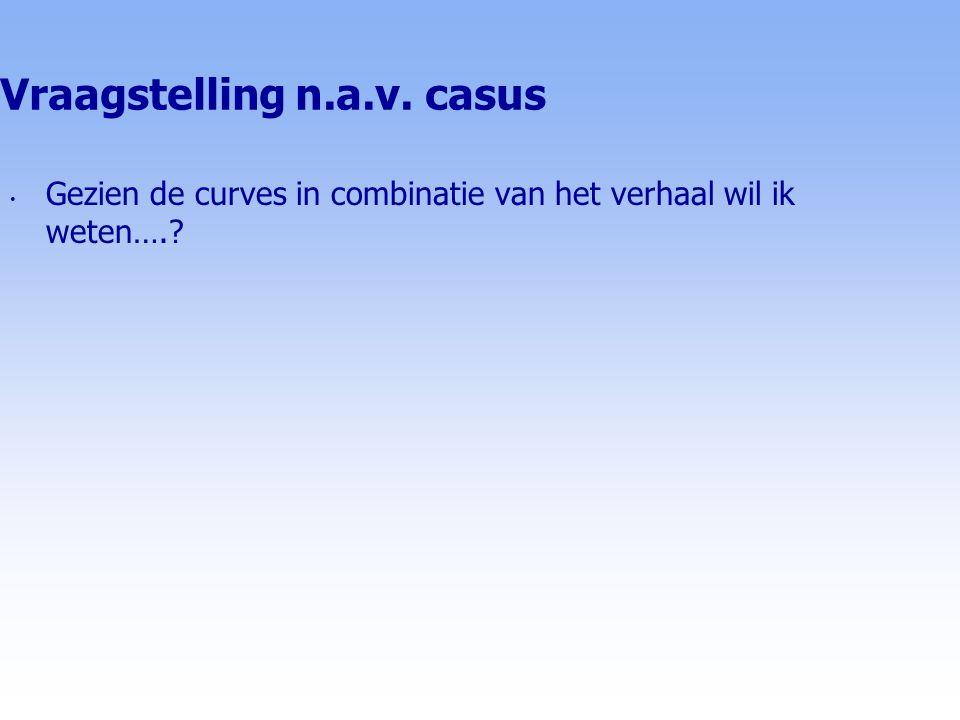 Vraagstelling n.a.v. casus Gezien de curves in combinatie van het verhaal wil ik weten….?