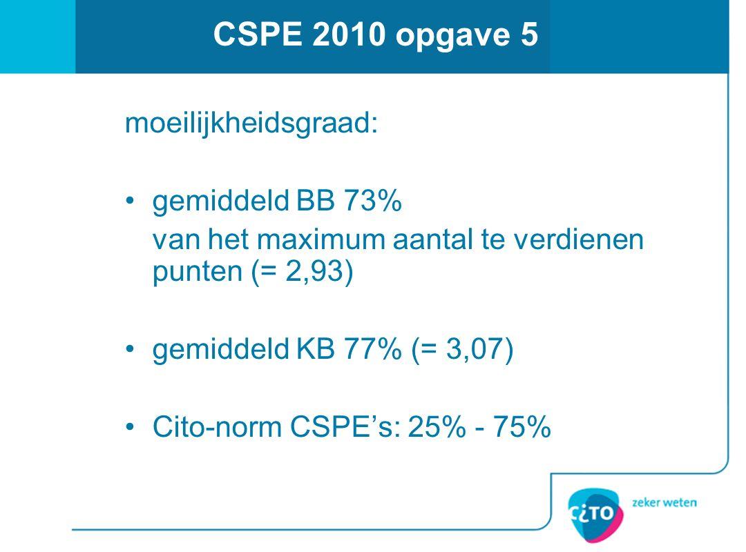 CSPE 2010 opgave 5 moeilijkheidsgraad: gemiddeld BB 73% van het maximum aantal te verdienen punten (= 2,93) gemiddeld KB 77% (= 3,07) Cito-norm CSPE's