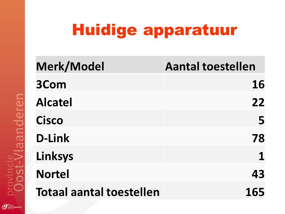 Huidige apparatuur Merk/ModelAantal toestellen 3Com16 Alcatel22 Cisco5 D-Link78 Linksys1 Nortel43 Totaal aantal toestellen165