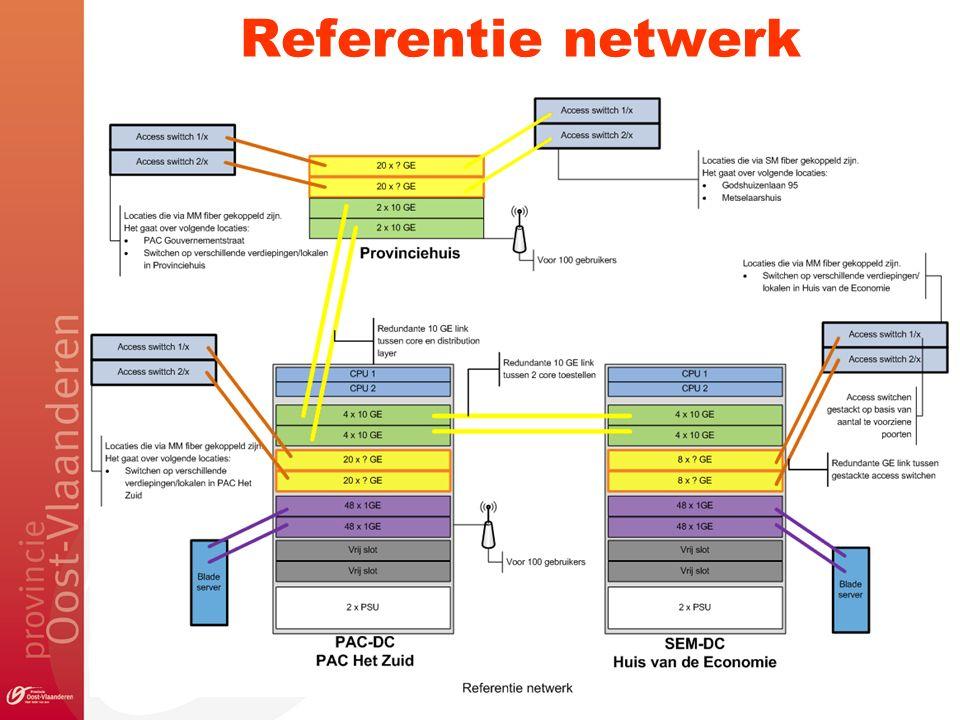 Referentie netwerk