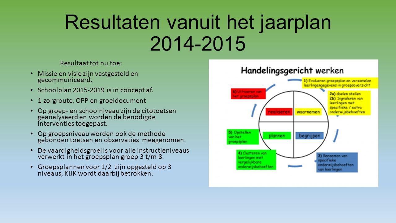 Resultaten vanuit het jaarplan 2014-2015 Resultaat tot nu toe: Missie en visie zijn vastgesteld en gecommuniceerd.