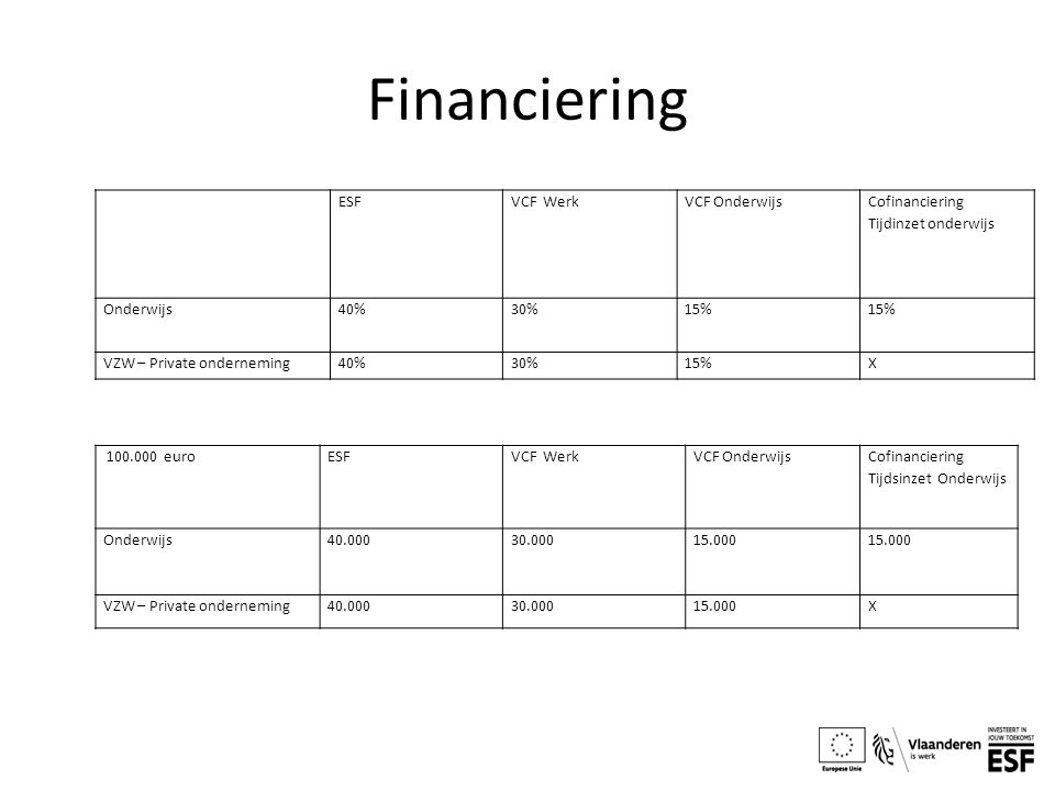 Financiering ESFVCF WerkVCF Onderwijs Cofinanciering Tijdinzet onderwijs Onderwijs40%30%15% VZW – Private onderneming40%30%15%X 100.000 euroESFVCF Wer