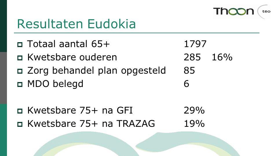 Resultaten Eudokia  Totaal aantal 65+ 1797  Kwetsbare ouderen28516%  Zorg behandel plan opgesteld85  MDO belegd6  Kwetsbare 75+ na GFI29%  Kwets
