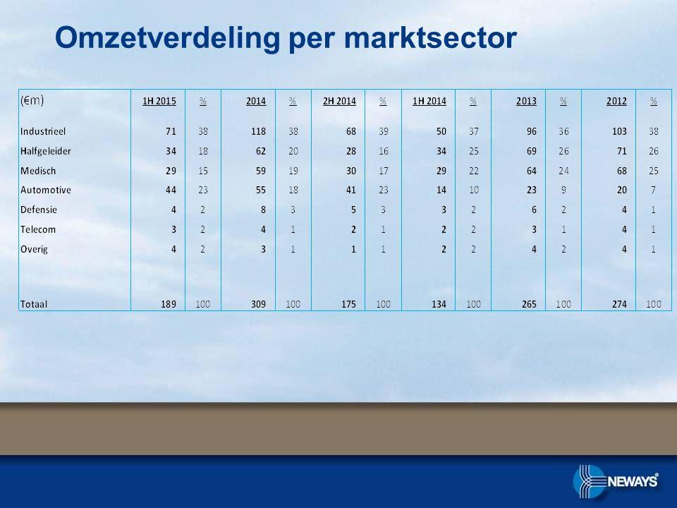 Omzetverdeling per marktsector