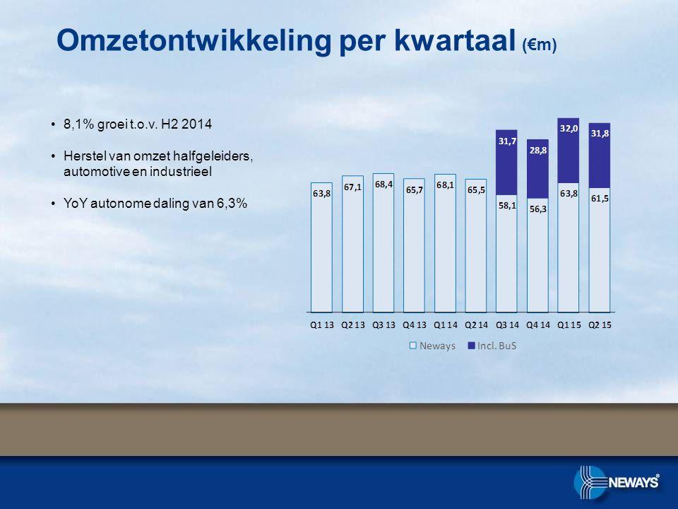 Omzetontwikkeling per kwartaal (€m) 8,1% groei t.o.v. H2 2014 Herstel van omzet halfgeleiders, automotive en industrieel YoY autonome daling van 6,3%