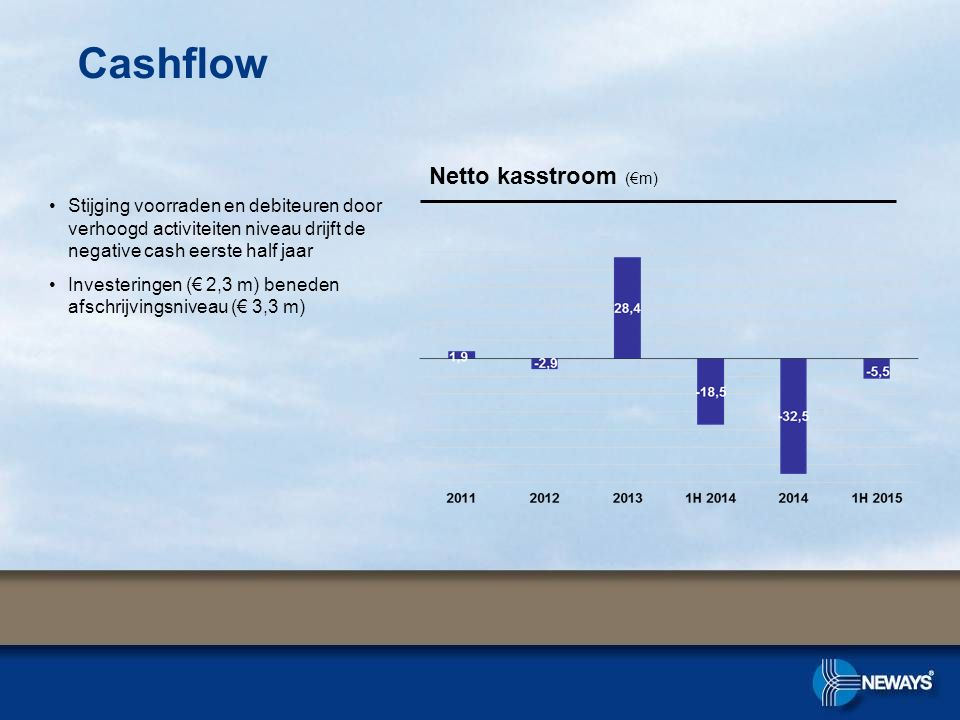 Cashflow Netto kasstroom (€m) Stijging voorraden en debiteuren door verhoogd activiteiten niveau drijft de negative cash eerste half jaar Investeringe