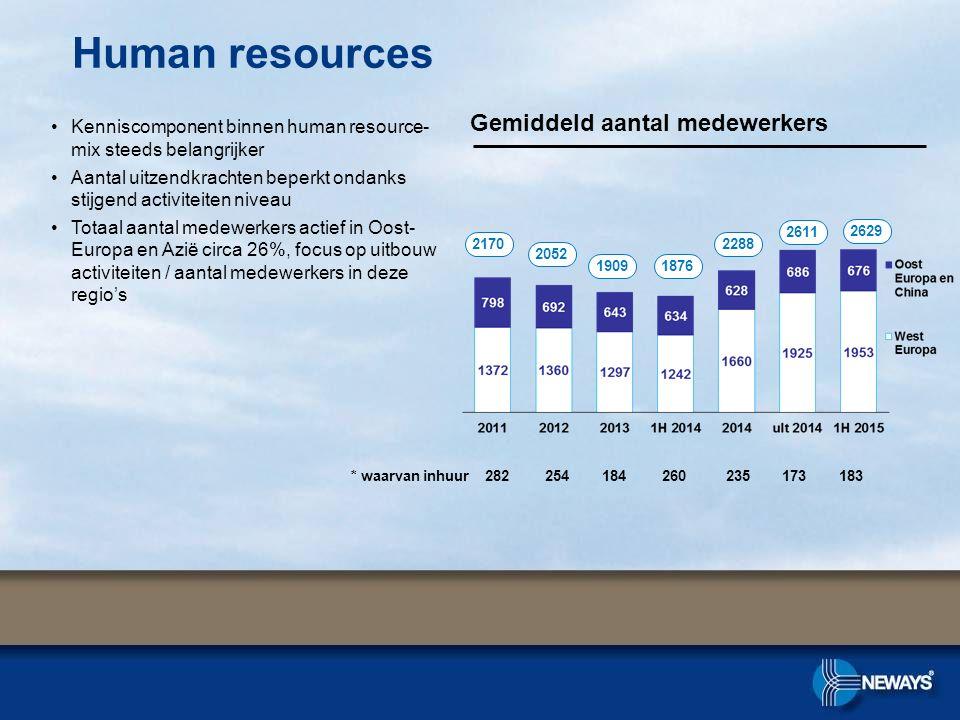 Human resources Gemiddeld aantal medewerkers Kenniscomponent binnen human resource- mix steeds belangrijker Aantal uitzendkrachten beperkt ondanks sti