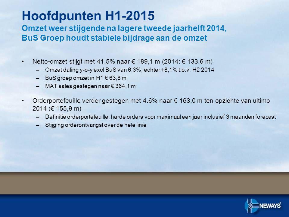 Netto-omzet stijgt met 41,5% naar € 189,1 m (2014: € 133,6 m) –Omzet daling y-o-y excl BuS van 6,3%, echter +8,1% t.o.v. H2 2014 –BuS groep omzet in H