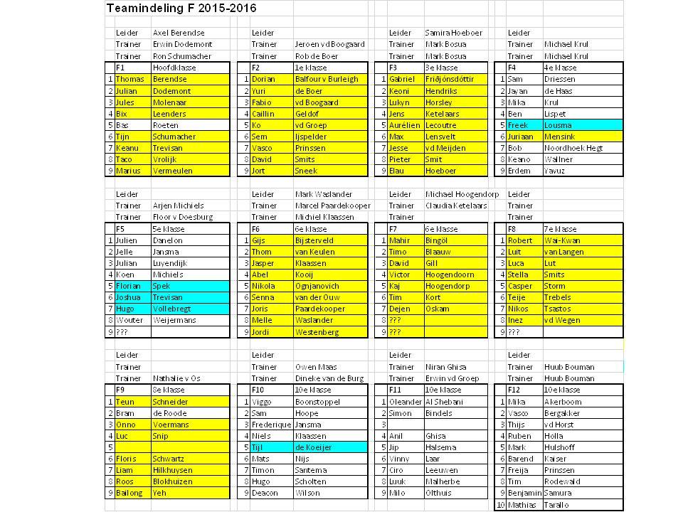 F-pupillen Gezocht Trainers / Coaches Veldcoördinator 2 Ouders t.b.v. het organiseren van evenementjes (bezoek aan ballenbak, organisatie F-tournooi,
