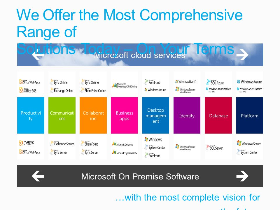 Microsoft cloud services …with the most complete vision for the future We Offer the Most Comprehensive Range of Solutions Today – On Your Terms