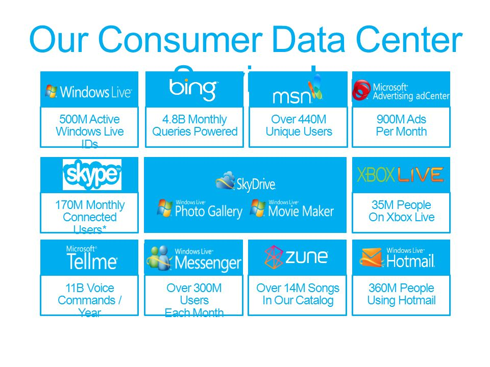 Our Consumer Data Center Services.
