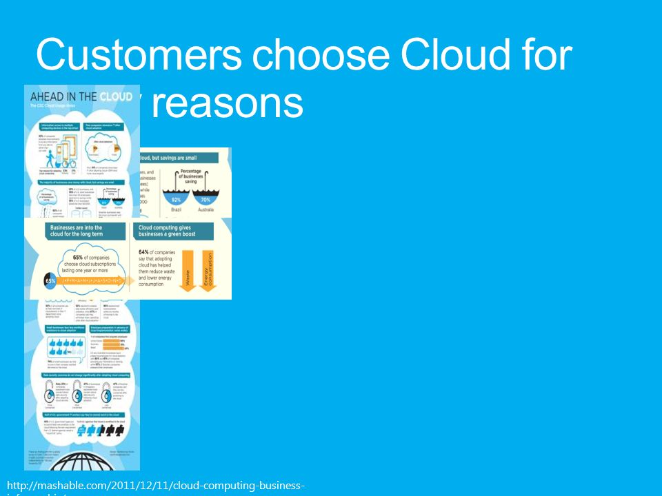 http://mashable.com/2011/12/11/cloud-computing-business- infographic/