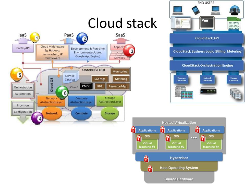 Cloud stack