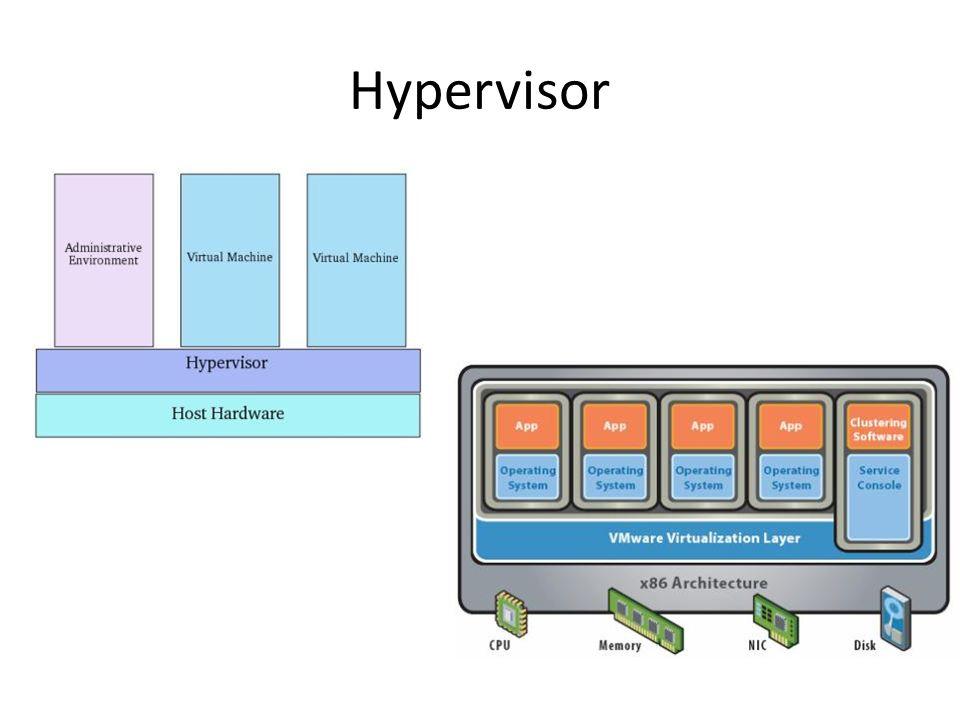 Hypervisor