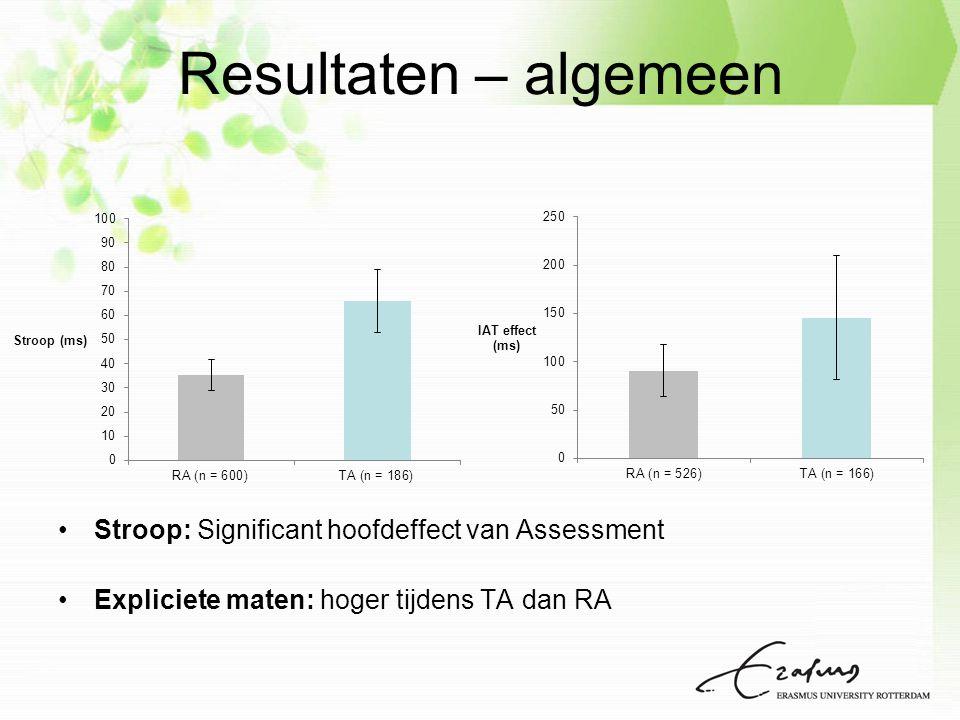 Resultaten – algemeen Stroop: Significant hoofdeffect van Assessment Expliciete maten: hoger tijdens TA dan RA