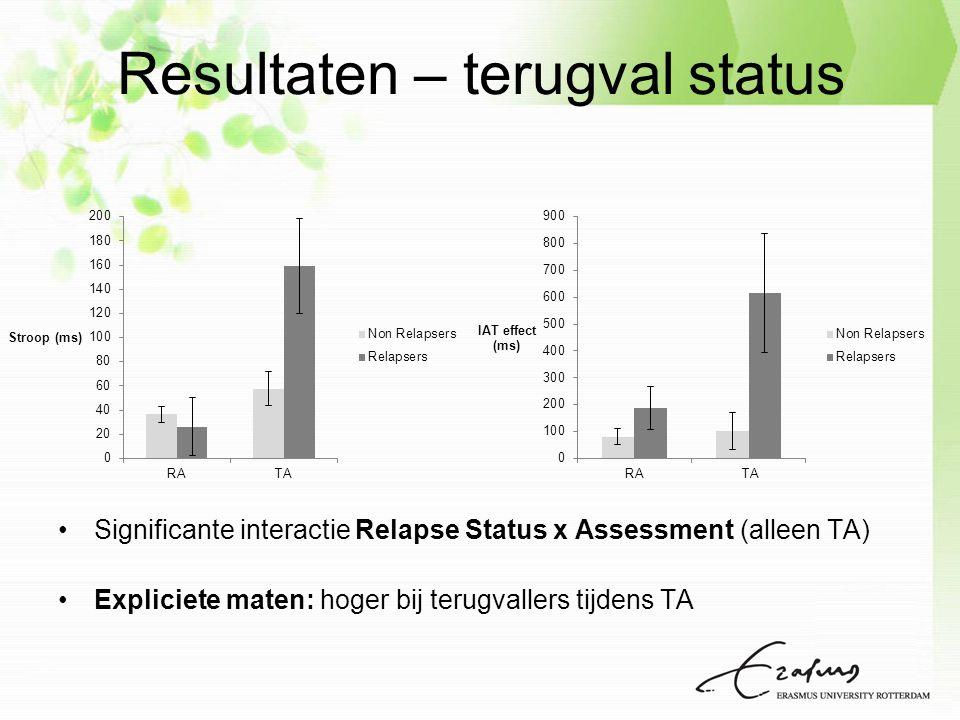 Resultaten – terugval status Significante interactie Relapse Status x Assessment (alleen TA) Expliciete maten: hoger bij terugvallers tijdens TA
