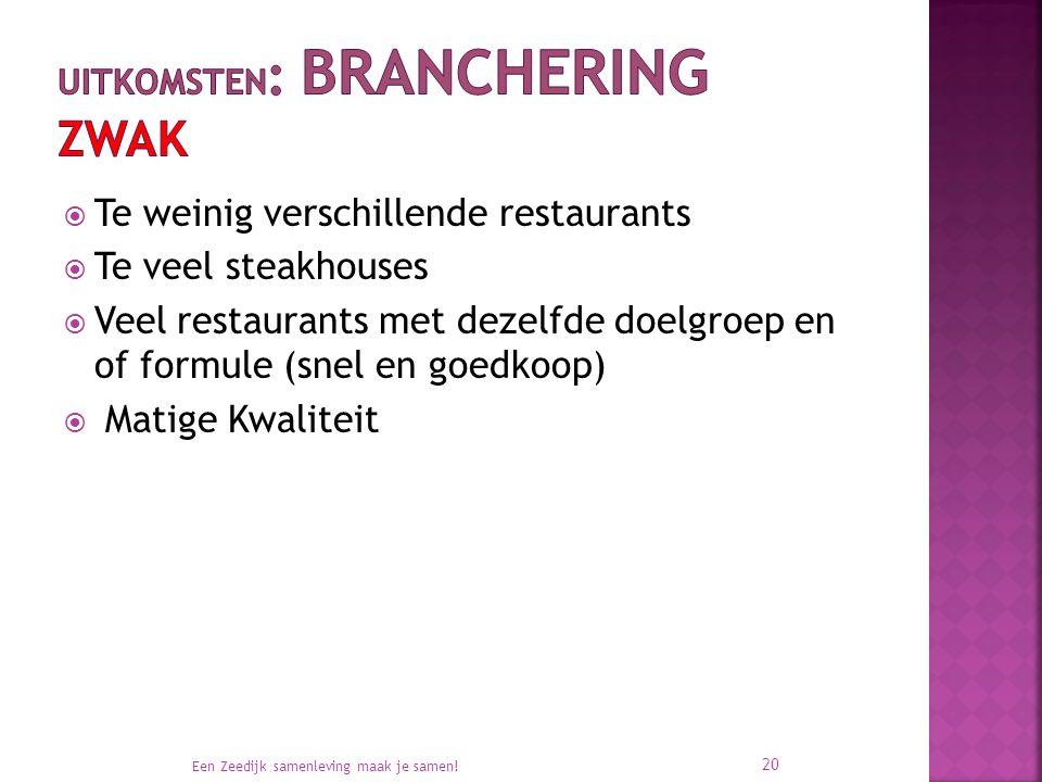  Te weinig verschillende restaurants  Te veel steakhouses  Veel restaurants met dezelfde doelgroep en of formule (snel en goedkoop)  Matige Kwaliteit Een Zeedijk samenleving maak je samen.