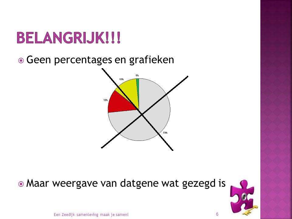  Geen percentages en grafieken  Maar weergave van datgene wat gezegd is Een Zeedijk samenleving maak je samen! 6